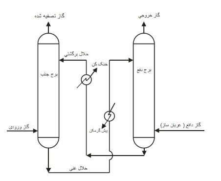 پکینگ و پرکن پلاستیکی در فرآیند جذب و دفع